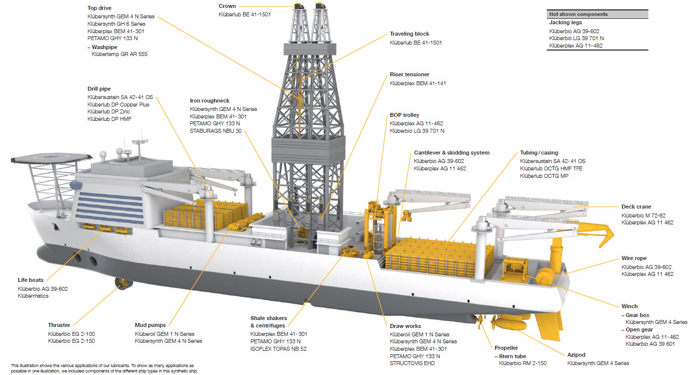 Speciality lubricants for the oil and gas industry