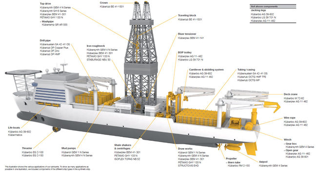 advantages of block diagram speciality lubricants for the oil and gas industry  speciality lubricants for the oil and gas industry