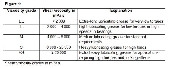 Figure 1 Viscosity grade