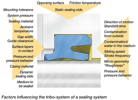 Tribo system of a sealing system